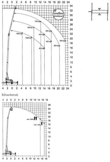 verleihen von kernbohrmaschienen in paderborn